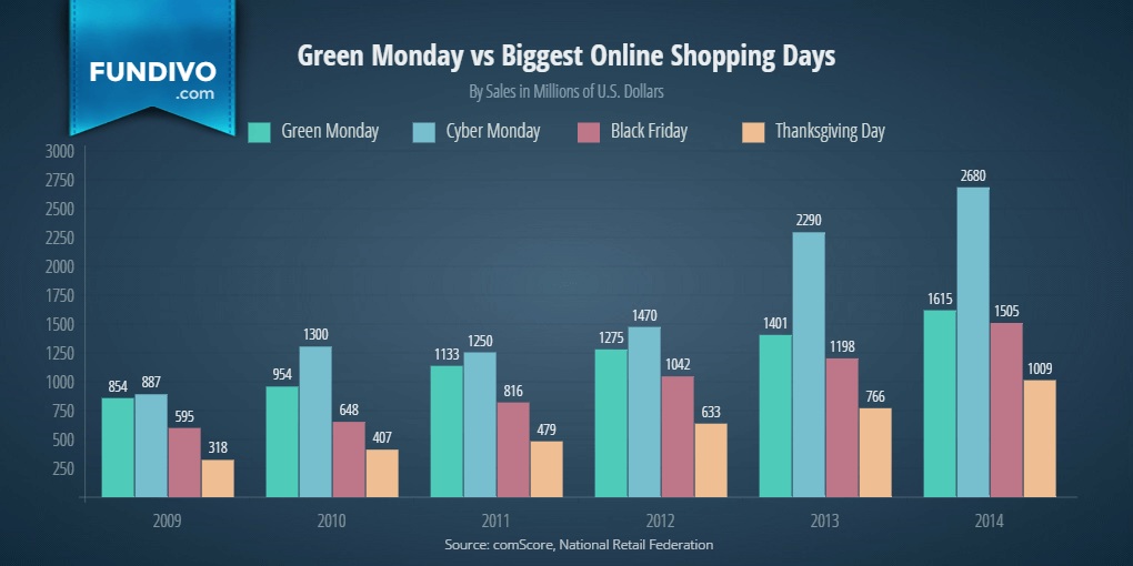 Green Monday Spending vs biggest online shopping days | Fundivo