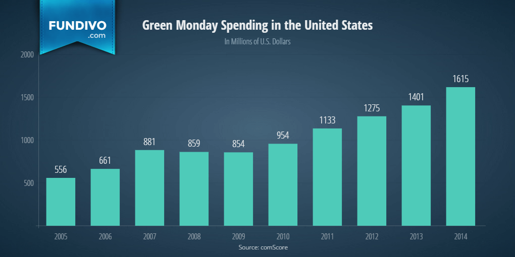 Green Monday Spending in the United States | Fundivo