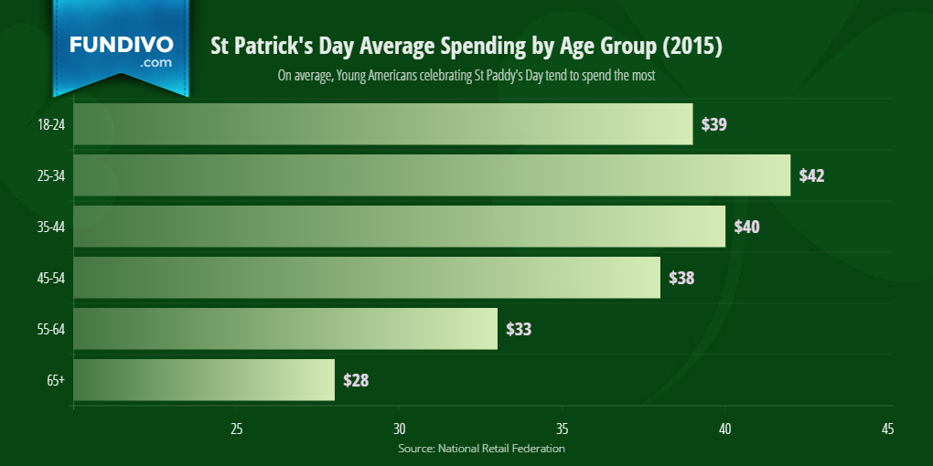 Average St Patricks Day Spending by Age Group in The United States | Fundivo
