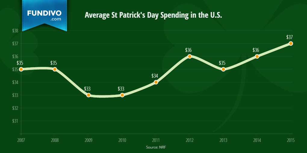 St Patricks Day Total Spending by Category | Fundivo
