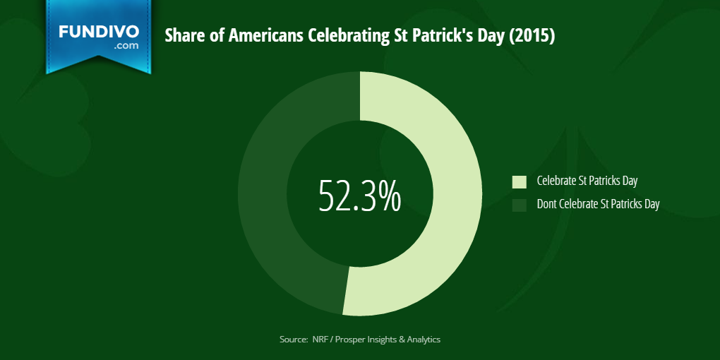 Percentage of Americans Celebrating St Patricks Day | Fundivo