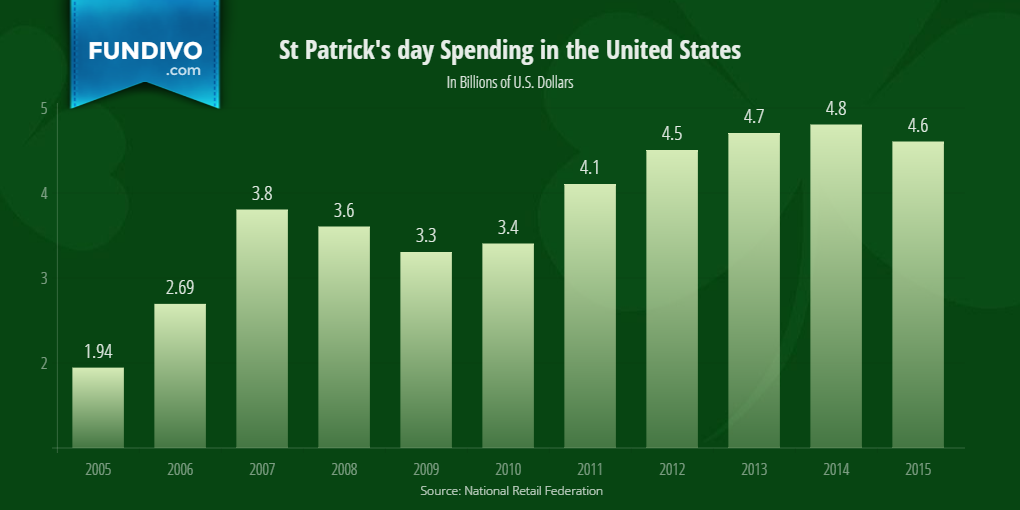 St Patricks Day Total Spending in the United States | Fundivo