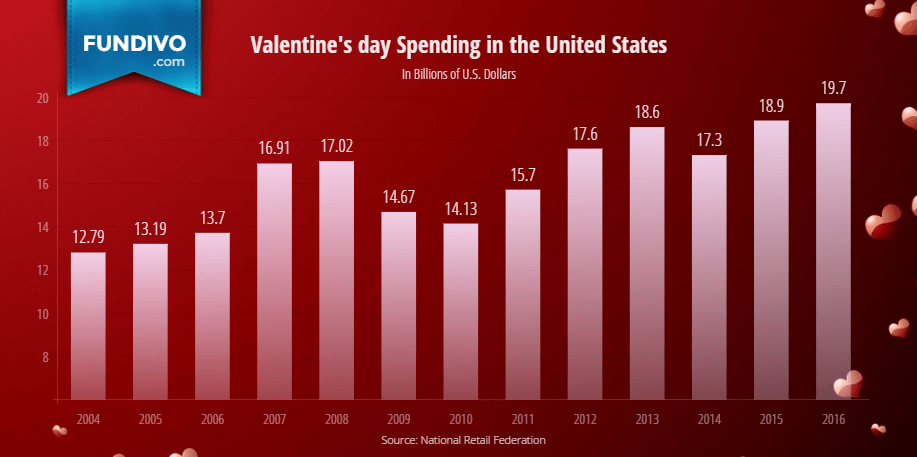 Valentines Day Total Spending in the United States | Fundivo
