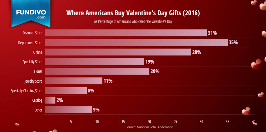 Where Americans Shop for Valentines Day | Fundivo